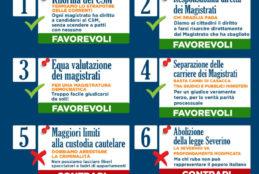 Riforme, anche a Fondi Fratelli d'Italia aggiunge i quesiti referendari sulla Giustizia alla raccolta firme per sostenere il presidenzialismo e le altre 3 proposte di legge di iniziativa popolare